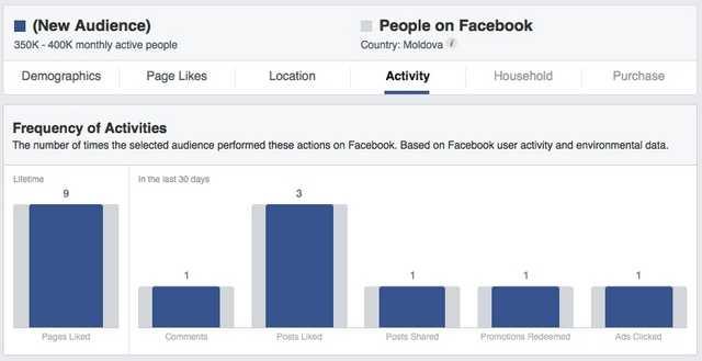 Radu Lisita: care este venitul Facebook pe piața din Moldova