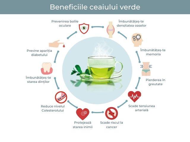 Ceaiul verde și beneficiile acestuia